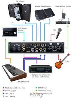 MOTU Audio Express Hybrid FireWire USB Audio Interface for Personal Recording